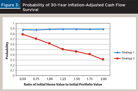 Figure 3: Ratio of initial home value to initial portfolio value