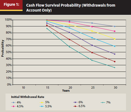 Figure 1: Cash flow survival propability chart